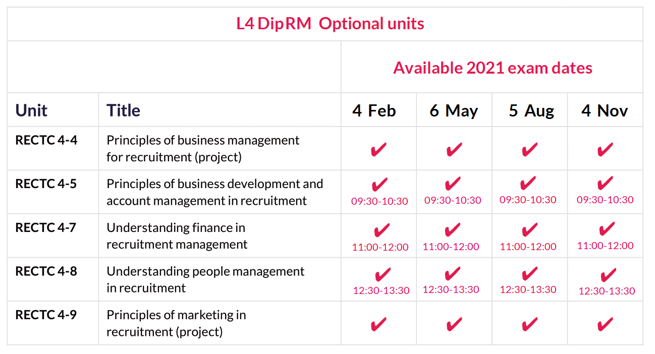 L4 DipRM optional unit dates 2021