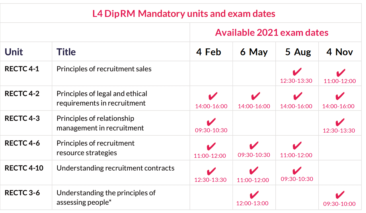 L4 DipRM mandatory unit dates 2021