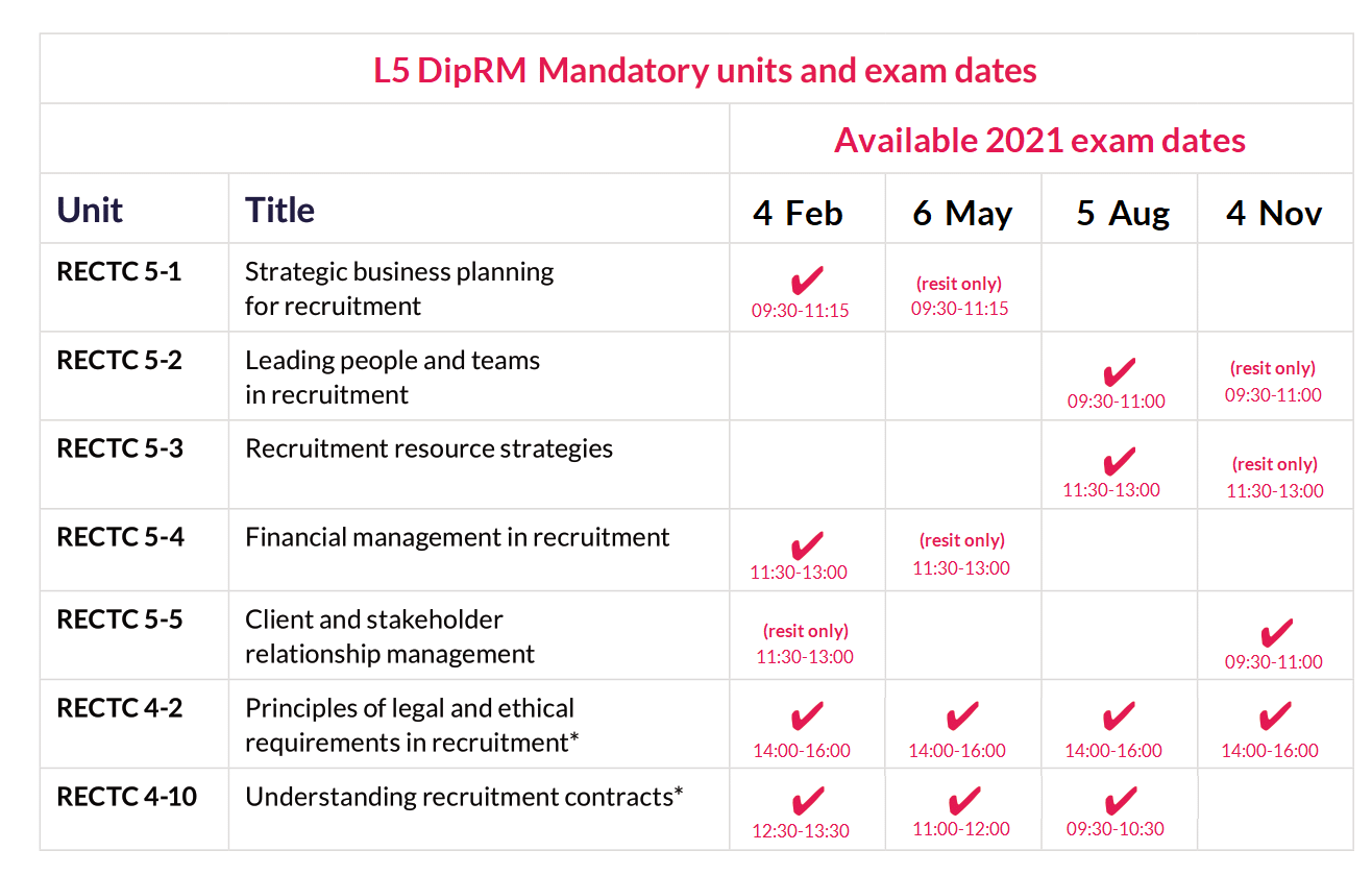 L5 DipRL Mandatory unit dates 2021