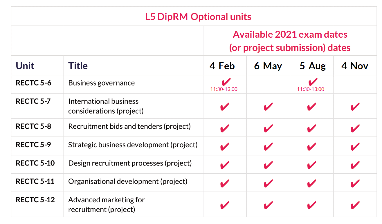 L5 DipRL optional unit dates 2021