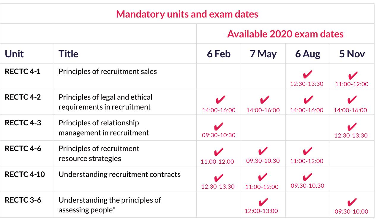 L4 DipRM unit exam dates & timesp1.png